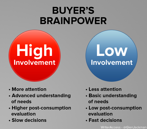 High Involvement vs Low Involvement