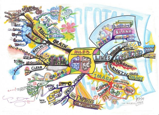 blog-mindmapping